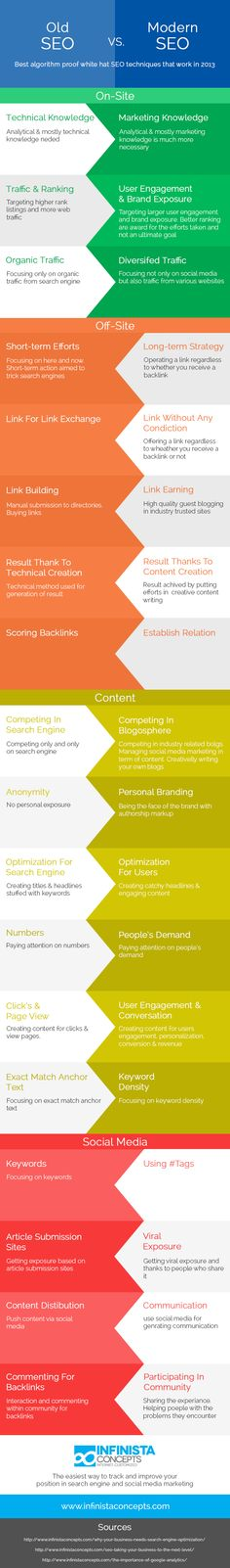 Old SEO vs Modern SEO, very informative info-graphic tells you about the latest changing trends in the SEO pattern and its techniques. For more visit us on http://www.infinistaconcepts.com/