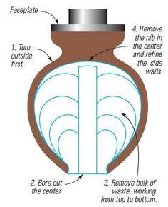 Hollow-Vessel-Diagram