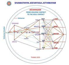 Sivamathiyin Jeevayogam explains all contacts from Universe to The Universe's Soul (Living, Nonliving & Joint Connections). For further information, Contact www.jeevayogam.org Thank God.