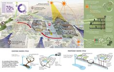 A Vision Plan for the Dead Sea / Sasaki Associates,Sustainable strategies for Sweimeh district
