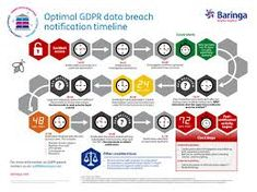 Image result for gdpr data breach notification process