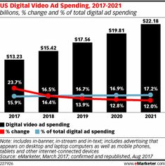 Recent studies from key players in the world of ad tech tell quite different stories of how video ads seem to be performing, based on completion rates, viewability rates, clickthroughs and more.