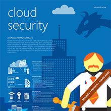 Azure Infographics - Cloud identity and access management