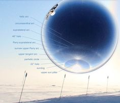 Heavenly halo lights up the Arctic - Ed Stockard / Les Cowley / AtOptics.co.uk - A chart from the Atmospheric Optics website catalogs 11 optical effects that can be seen in Ed Stockard's fisheye-camera view of the sun at Summit Station.
