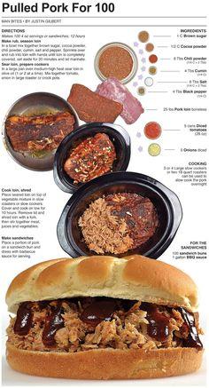 Behind the Bites: Pulled Pork For 100