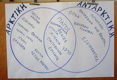 Ταξιδεύοντας από την Αρκτική στην... Ανταρκτική και πάλι πίσω! Πώς θα μπορούσαμε όταν όλα είναι γύρω παγωμένα και το κρύο δεν μας... Projects To Try, Education, Personalized Items, Blog, Cards, Blogging, Maps, Onderwijs, Learning
