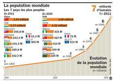 Population mondiale en 2015 Population Mondiale, Periodic Table, Science, Gauche, Film, World War Ii, Self Esteem, Movie, Periodic Table Chart