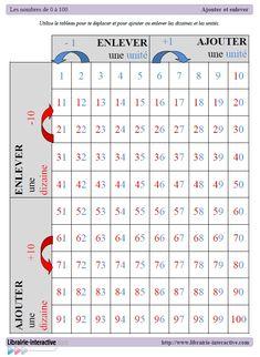 Un tableau pour aider les élèves à additionner et à soustraire mentalement des nombres en se déplaçant avec le doigt.