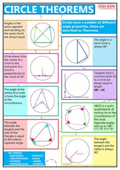 A poster to support understanding of circle theorems. Circles have different angle properties described by different circle theorems. Circle theorems are used in geometric proofs and to calculate angles. Geometry Formulas, Mathematics Geometry, Teaching Geometry, Math Formulas, Teaching Math, Geometry Art, Sacred Geometry, Circle Geometry, Physics And Mathematics