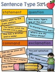 Sentence Type Sort BUNDLE - Get a discount when you buy the BUNDLE! What kind of sentence is it? Is it the sentence a statement, question, command, or exclamation? This activity will encourage your students to identify the sentence type. Teaching Language Arts, Teaching Writing, Teaching Ideas, Persuasive Writing, Teaching Strategies, 2nd Grade Ela, Second Grade, 4 Types Of Sentences, Sentence Types