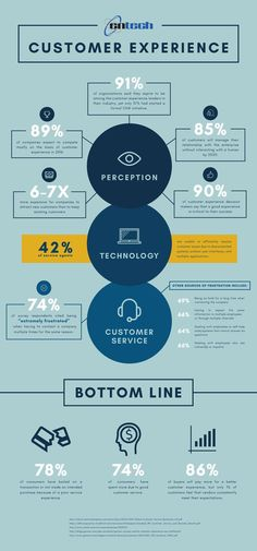 91% of organizations want to be customer experience leaders. But few actually are. Here are some great customer experience stats:. If you like UX, design, or design thinking, check out theuxblog.com