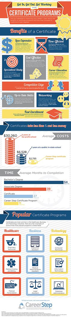 #Infographic Get In, Get Out, Get Working with a #Certificate #Program  http://www.careerstep.com/blog/career-step-news/infographic-get-in-get-out-get-working-with-a-certificate-program