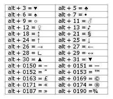 How to get special characters using Alt key codes or the