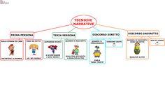 struttura del testo primaria - Cerca con Google