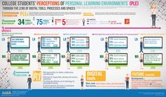College Students' Perceptions of Personal Learning Environments Through the Lens of Digital Tools, Processes and Spaces