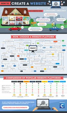 How to create a Website? #infographic #Website #Business