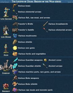 The Legend of Zelda: Breath of the Wild - amiibo Item Guide 4