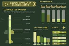 Military and weapon infographics. Graphic Design Infographics. $8.00