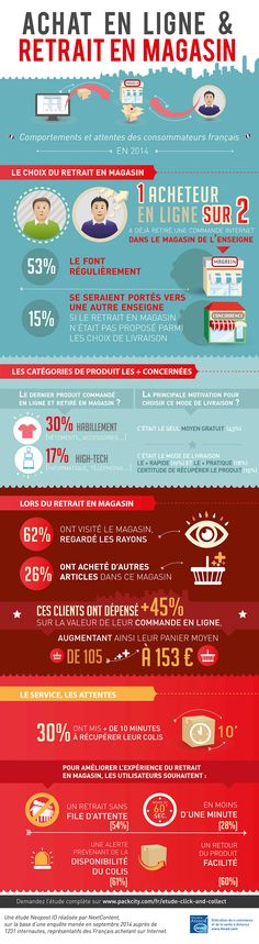 INFOGRAPHIE-NEOPOSTID_ClickNCollect