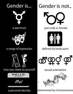 Gender is: a spectrum; a range of expression; how you relate to yourself; a personal identity. Gender is not: just male of female; defined by body parts, sexual orientation; determined by chromosomes. Women Rights, Personal Identity, Genderqueer, Intersectional Feminism, We Are The World, Social Justice, Just In Case, Tumblr, Words