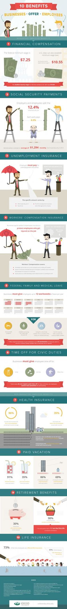 Benefits employers in the USA have to offer employees #infographic
