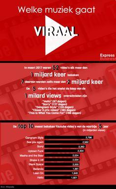 infografiek welke muziek gaat viraal