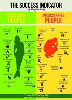 Successful people versus unsuccessful people.