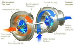 turbochargers and fuel economy fFZgzIvn