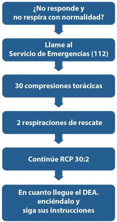 Algoritmo de SVB del European Resuscitation Council 2015