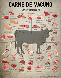 Cuts of Steak Meat Recipes, Wine Recipes, Mexican Food Recipes, Cooking Recipes, Recipies, Carne Asada, Comida Diy, Beef Steak, Steak Cuts