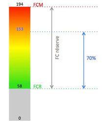 Fréquence cardiaque Karvonen calcul zone cible course à pied Blog