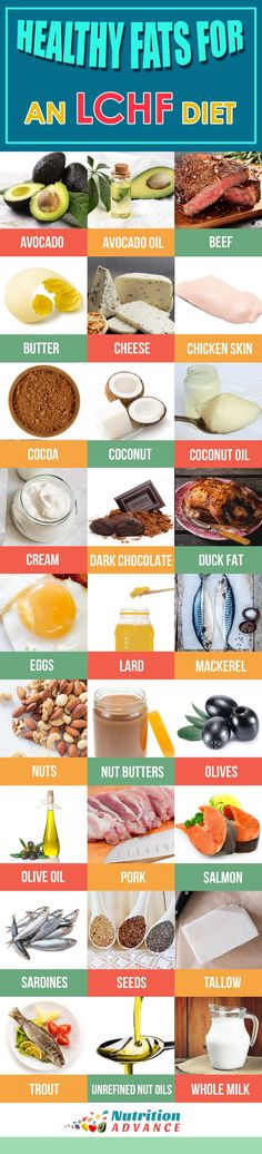 "A-Z Guide to LCHF - ""H"" stands for healthy fats! This article is based on the H section of the A-Z guide to LCHF article. What fats are suitable for low carb and keto diets? This infographic gives a variety of different options that are both healthy, nutritious and generally pretty tasty too! Which one is your favorite? This infographic is from the H section of the LCHF guide at http://nutritionadvance.com/lchf-resource"