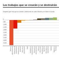 Infographic: Trabajos que se crearán y destruirán