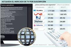 Así Queda el Mercado de TV por Suscripción