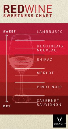 How sweet will your Saturday night be? Use this handy little red wine sweetness chart to find out.