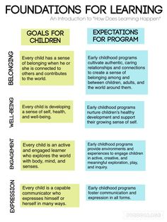 """Foundations for Learning Chart derived from """"How Does Learning Happen? Early Childhood Program, Early Childhood Education, How Does Learning Happen, Emergent Curriculum, Classroom Board, Work Family, Teaching Activities, Core Values, Love My Job"""