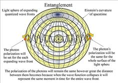 quantum art and poetry: Quantum Entanglement and the symmetry and geometry of light !