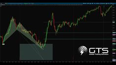 Forex Trading Education, Technical Analysis, Pattern, Patterns, Model, Swatch