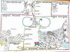 """Reduta Ordona"" w słowach i obrazach – motylewdzienniku To My Daughter, Bullet Journal, Teacher, Notes, School, Solar, Geography, Literatura, Cuba"
