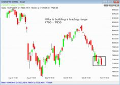 Daily Market Outlook (19-Nov-2015) MARKETS TUMBLED DOWN; IT, BANK NIFTY BIG DRAGS; SHORT TERM TREND IN NIFTY IS SIDEWAYS;NIFTY IS BUILDING A TRADING RANGE OF 7700-7850; WAIT FOR THE SUSTAIN BREAKOUT