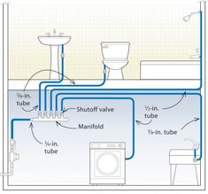 Home-run manifold systems use the least hot water and the most pipe.