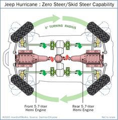 In this illustration, you can also see the Hurricane's split-axle design. Each axle can rotate in the same direction to apply a downward force to each wheel simultaneously.