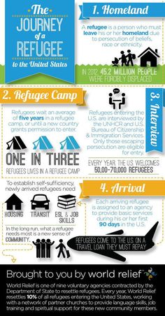 World Reliefs #infographic on the #Refugee Journey today! #migrants #missions #globalchurch