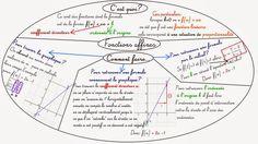 Fonctions affines et linéaires     - Pour tracer le graphique: On obtient une droite   les valeurs de départ choisies sont 0 et 2 (on ...