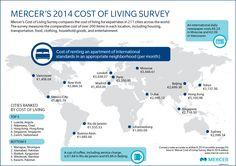 Mercer Cost of Living Survey - Worldwide Rankings 2014.