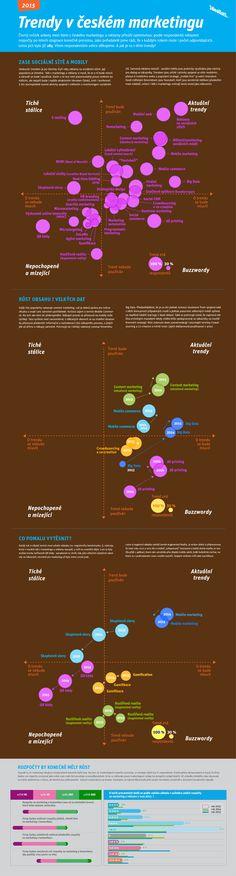 [CZ] Trendy a buzzwordy ceskeho marketingu - 2015 #marketing #trends