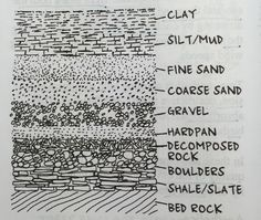 """Bedrock: Strongest. Slate and shale: fine textured soft rock. Boulders: Rocks detached from the bedrock. Decomposed rock: Disintegrated rock masses that were originally solid. Hardpan: Consolidated mixture of gravel, clay, and sand, and is a good foundation base for buildings. Gravel: granular rock particles ranging in size from 1/4"""" to 3-1/2"""". Sand: loose rock particles about .002"""" to 1/4"""". Silt: fine-grained sedimentary material .002"""" or less in particle size. Clay: Firm cohesive. Architecture Diagrams, Landscape Architecture, Site Plan Design, Sand And Gravel, Best Foundation, Silk Painting, Bouldering, Good To Know"""