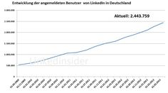 Mitglieder LinkedIn Deutschland Mai 2013 / Members of #LinkedIn in #germany in may 2013 and since 2009
