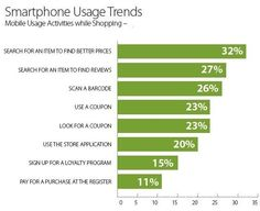 Mobile Marketing Trends Businesses Need to Leverage in 2015