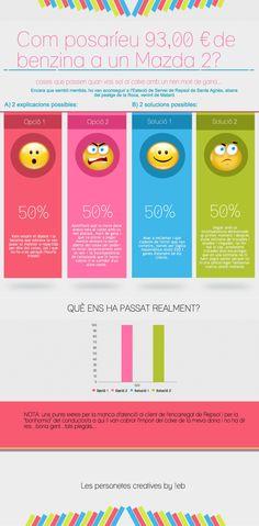Benzinera #infographics #infografía #infografia